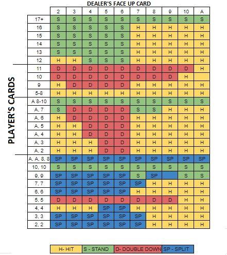 Blackjack basic strategy - Blackjack cheat sheet